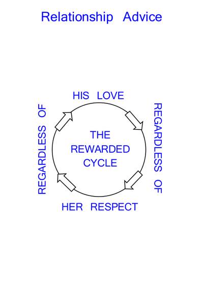 The Love And Respect Energizing Cycle