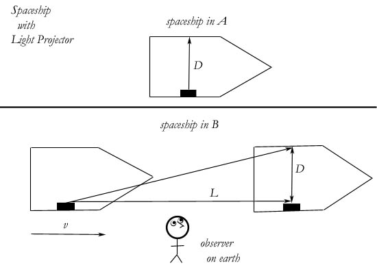 Miles Mathis: An Algebraic Correction to Special Relativity