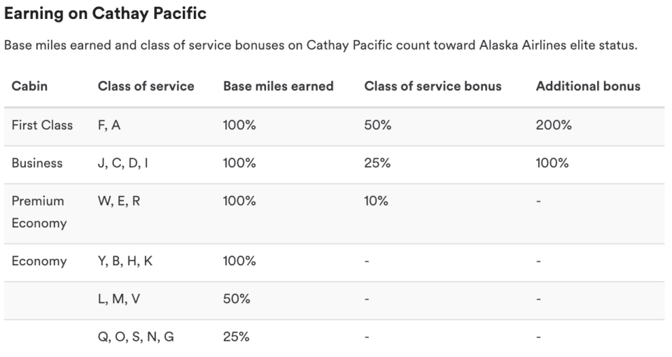 Alaska Mileage Plan Cathay Earn Chart