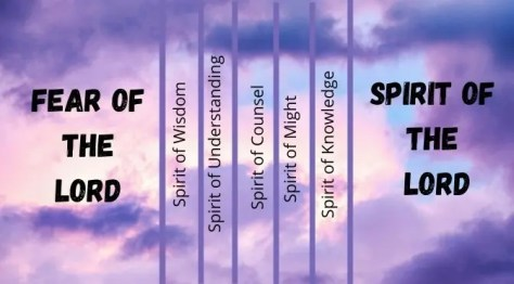 The Seven Spirits of the Lord