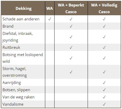 Welke soorten autoverzekeringen zijn er?   GoedkopeAutoverzekering.nl