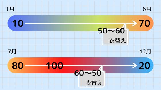 年間の服装指数の流れ