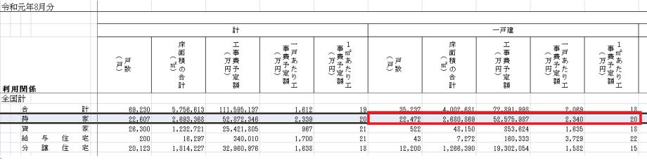 国土交通省の統計