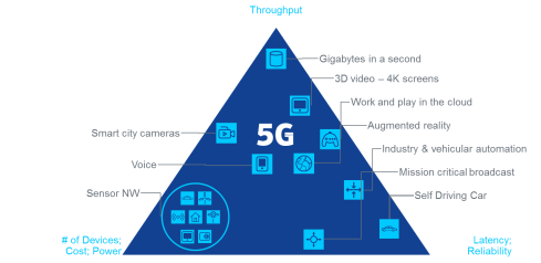 What is the 5G technology