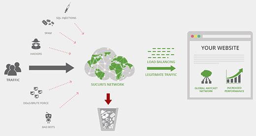 Sucuri vs Cloudflare Pros and Cons