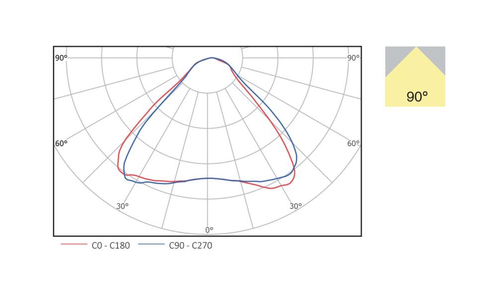 medium resolution of beam angle 90 degree
