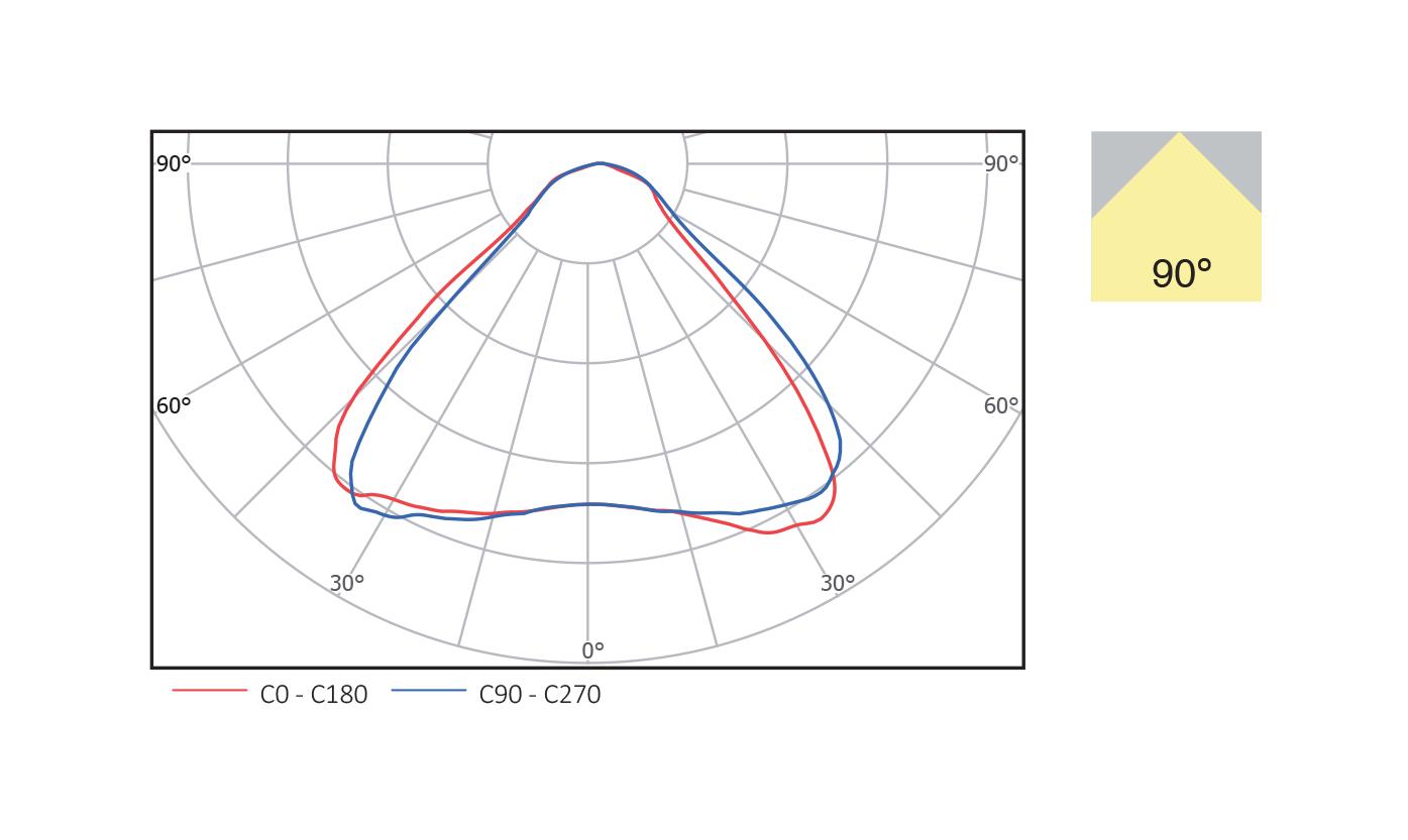 hight resolution of beam angle 90 degree
