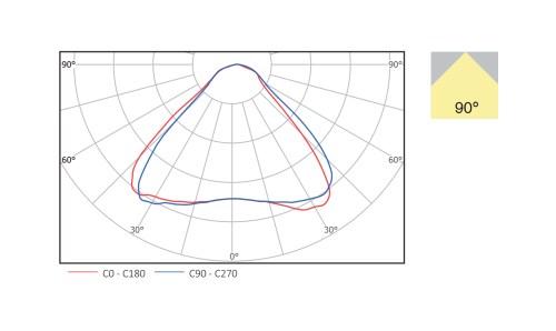small resolution of beam angle 90 degree