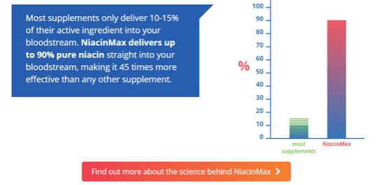 The Science Behind NiacinMax