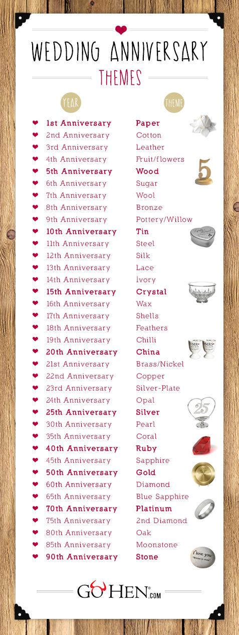 Wedding Anniversary Years Wedding Anniversary Gifts Gohen Com