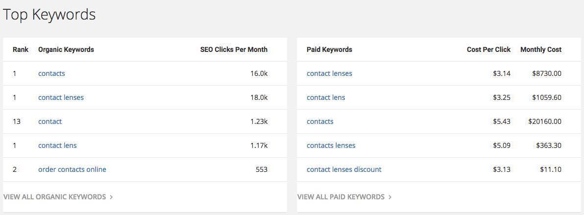 SpyFu search results for 1800contacts.com top organic and paid keywords.