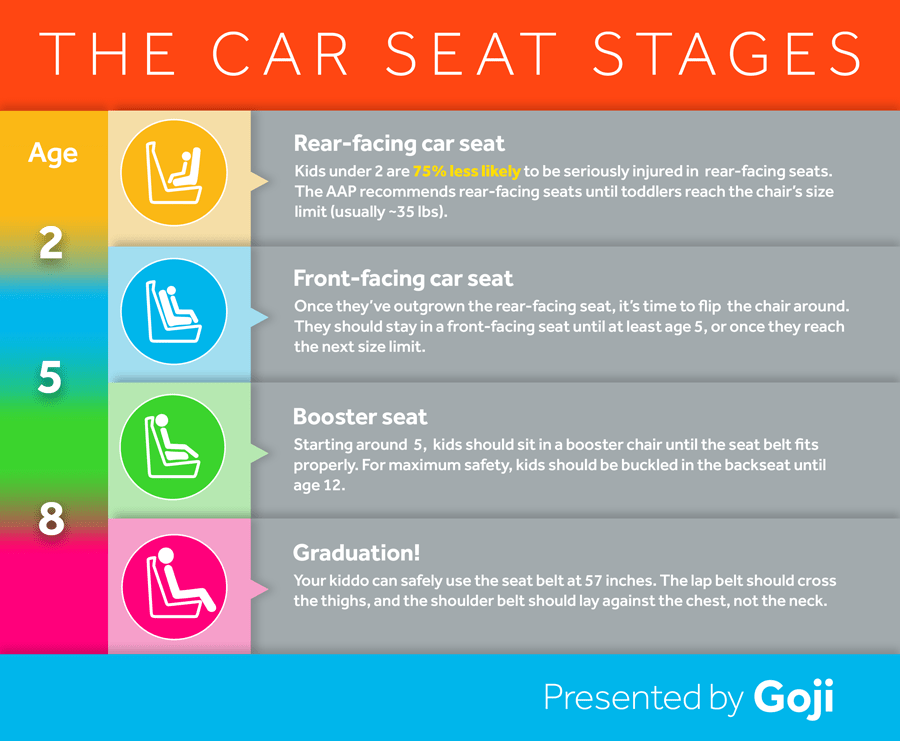 Car Seat Safety – Mastering Mommy