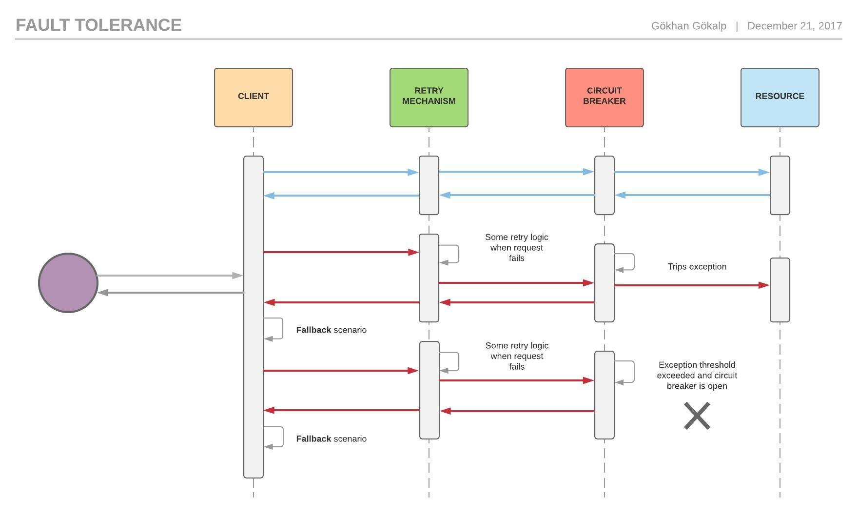 hight resolution of fault tolerance in microservices