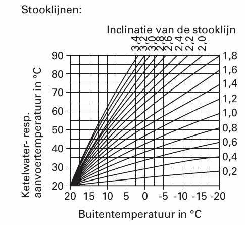Verlaging keteltemperatuur weersafhankelijke regeling met