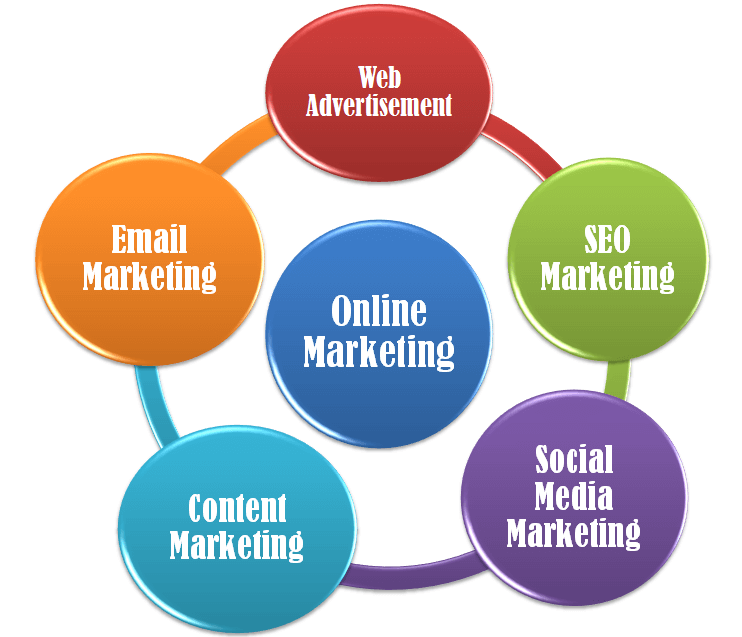 Online Marketing Methods