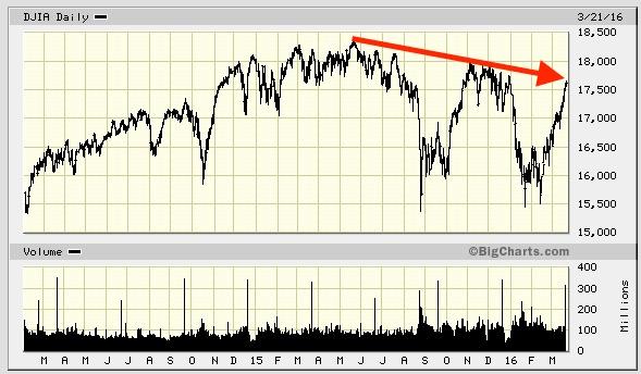 similarity in stock market