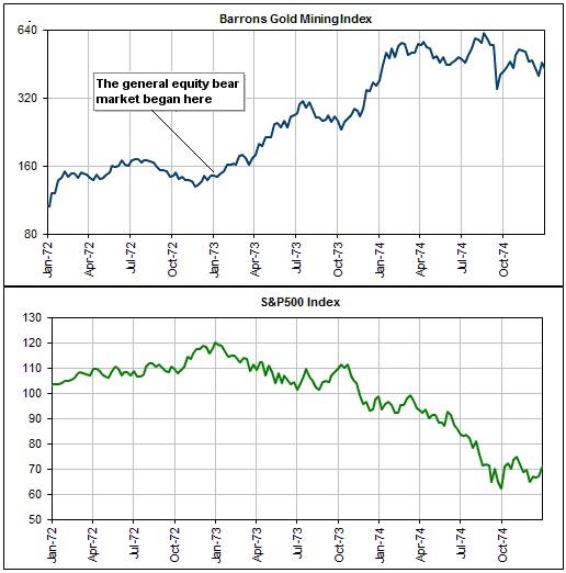 barrons gold morning index