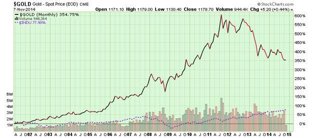 Golden Opportunity For Global Investors | Gold Eagle