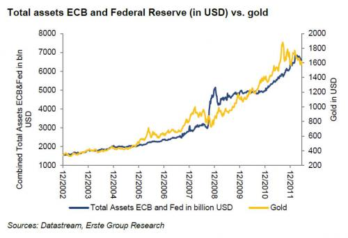 total assets ecb and federal reserve in USD vs. gold