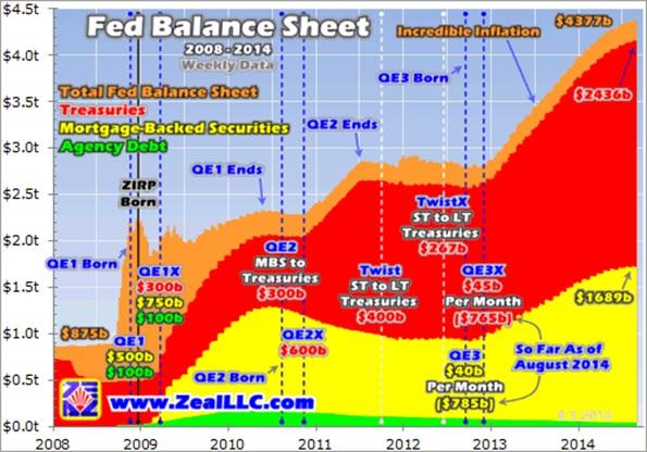 fed balance sheet 2008-2014