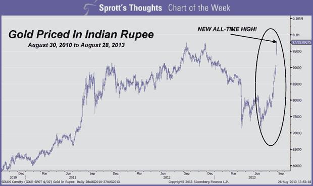 Chart of the week india gold price at all time high also prices rh pricesz