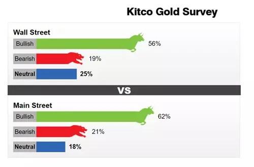 kitco gold servey w 1-5 feb