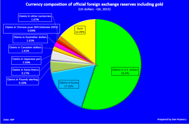 Currency composition of official foreign exchange reserves including gold
