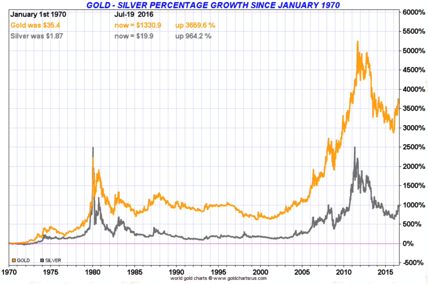 hight resolution of gold silver percentage growth since january 1970