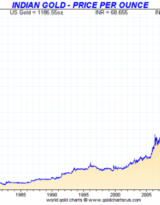 Indian gold price per ounce also india   war on cash and goldbroker rh