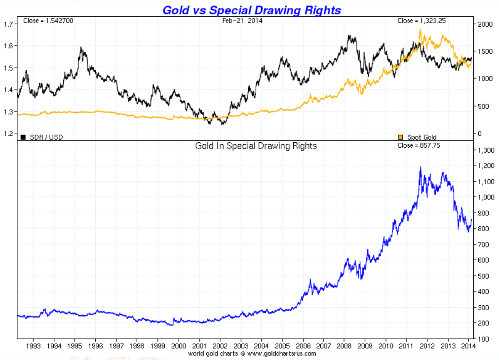 Gold And The Special Drawing Rights (SDR): 1969-Present