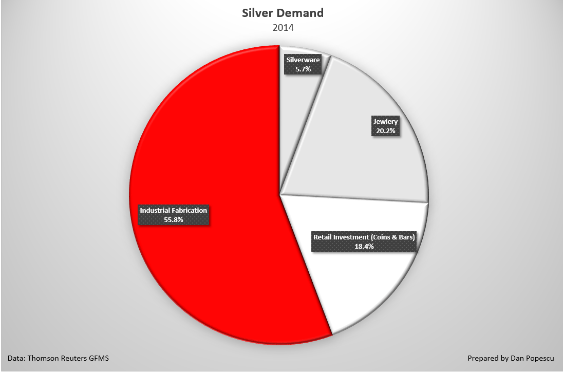 hight resolution of in the chart below i want you to observe the explosion in silver coin demand see also annexed charts 5a and b it started in 2007 just before the
