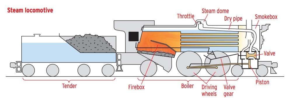 Steam Loco Diagram Orig on 2000 Jeep Grand Cherokee Heater Fuse