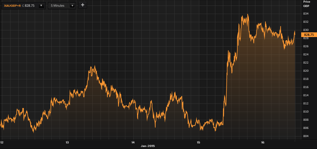 Gold in GBP - 5 Days (Thomson Reuters)