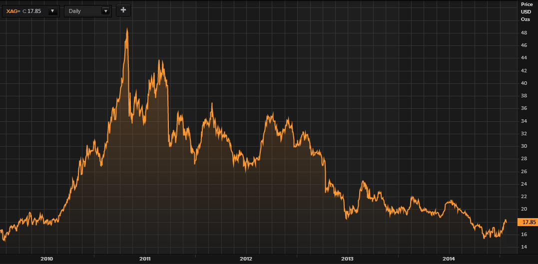 Silver in US Dollars - 5 Years (Thomson Reuters)