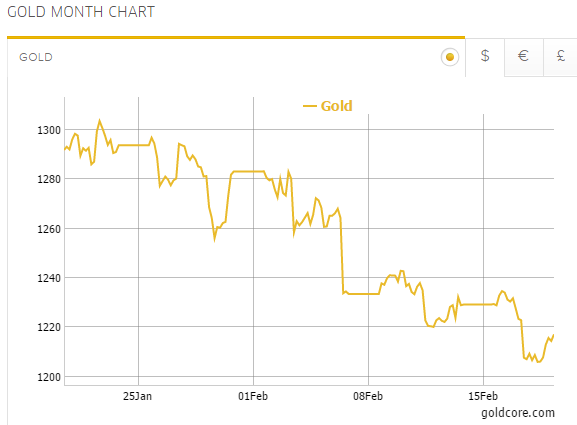 goldcore_bloomberg_chart2_19-02-15