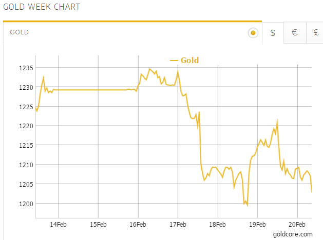 Gold in US Dollars - 5 Days (GoldCore)