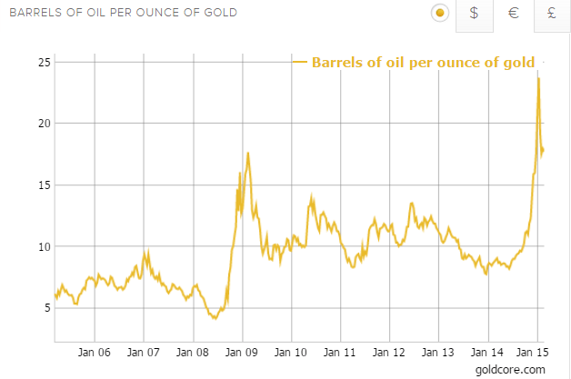 Gold/Oil Ratio - 10 Years