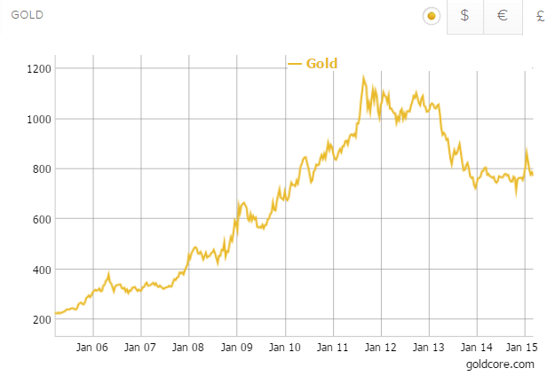 Gold in Sterling - 10 Years