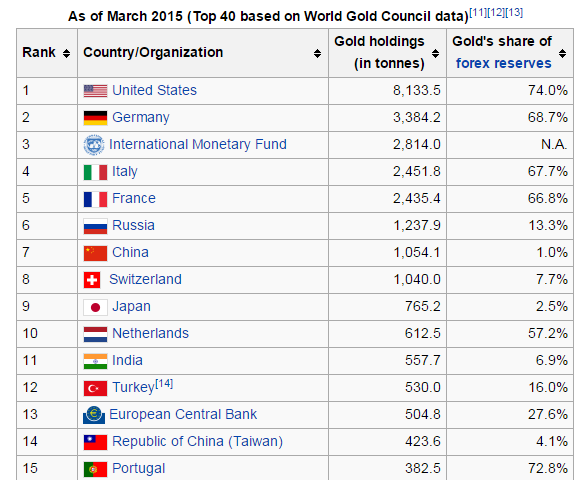 Officially Reported Gold Holdings (Not Including People's Bank of China) – Wikipedia