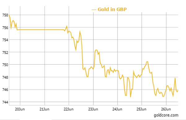 GOLD in GBP - 5 Day