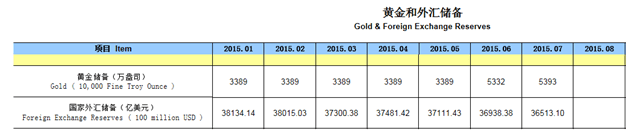 Gold and Foreign Exchange Reserves (PBOC)