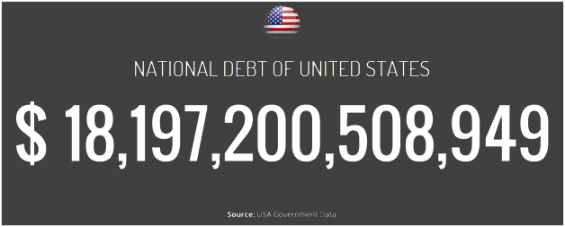 U.S. National Debt of $18.2 Trillion - Unfunded Liabilities of Between $100 Trillion and $200 Trillion