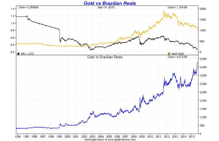 GoldCore: Gold vs Brazilian Reals