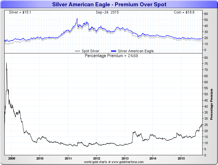 GoldCore: Silver American Eagle - 7 Year