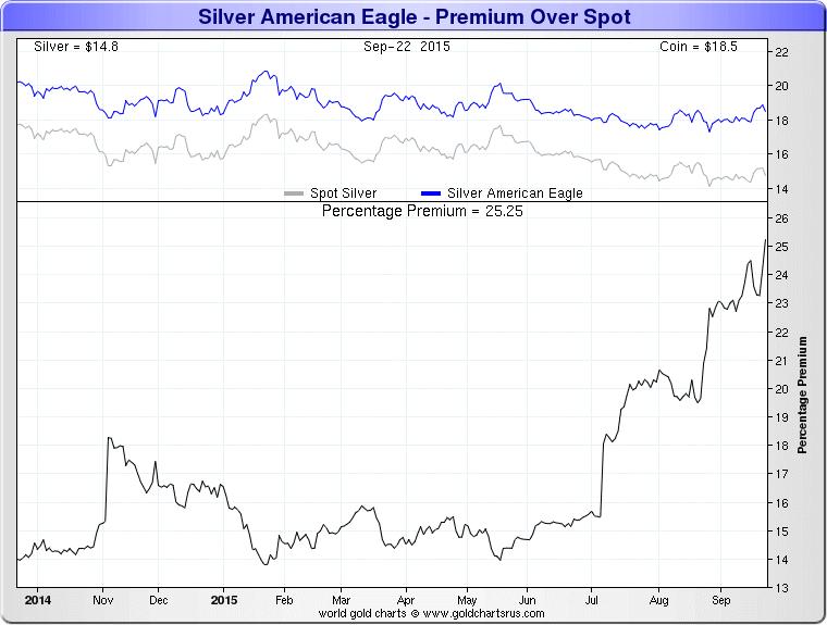 GoldCore: Silver American Eagle Premium Over Spot