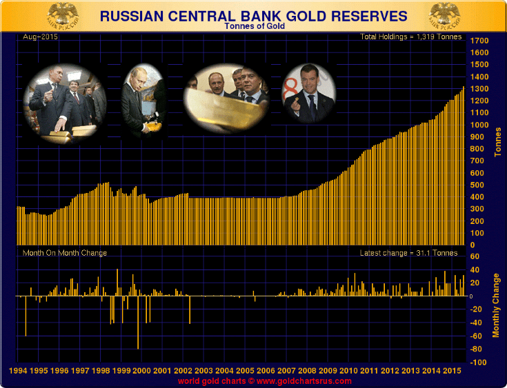 https://i0.wp.com/www.goldcore.com/ie/wp-content/uploads/sites/19/2015/09/russian-gold-reserves.png