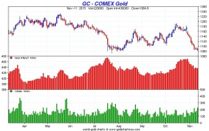 GoldCore: Comex Gold