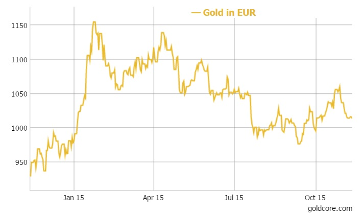 GoldCore: Gold in USD - 1 year