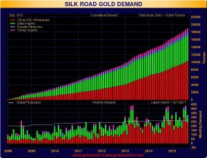 GoldCore: Silk Road Gold Demand