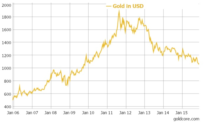 GoldCore: Gold in USD - 10 Years